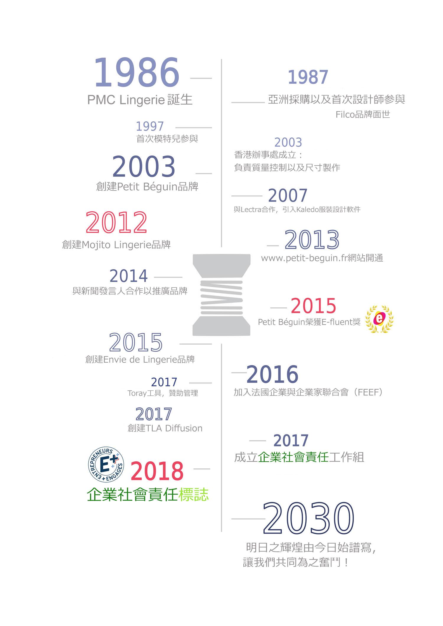 Les-chiffres-clés-PMC-Lingerie-2018-Chinois