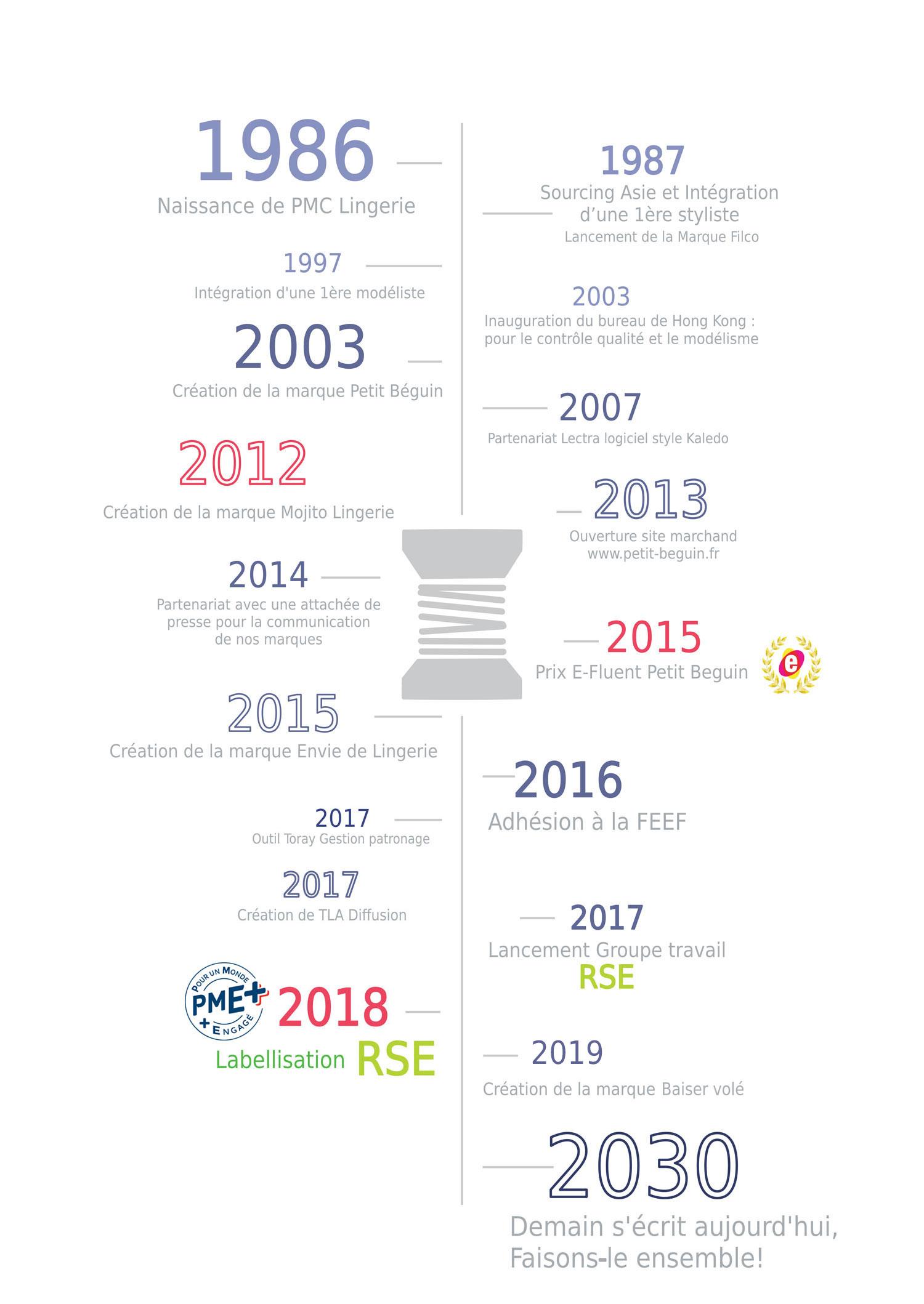 Les-chiffres-clés-PMC-Lingerie-2019